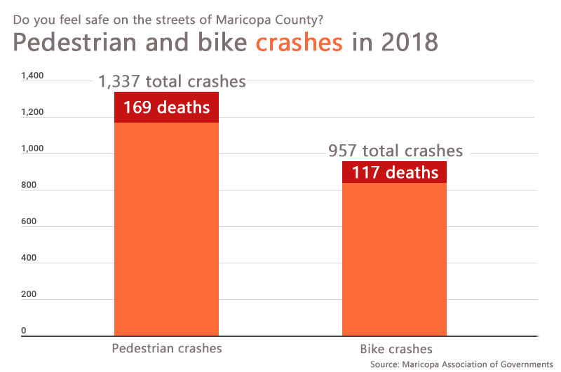 Pedestrian and bike crashes in Maricopa County in 2018