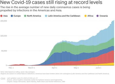 A surge in cases shows the coronavirus won't go away soon