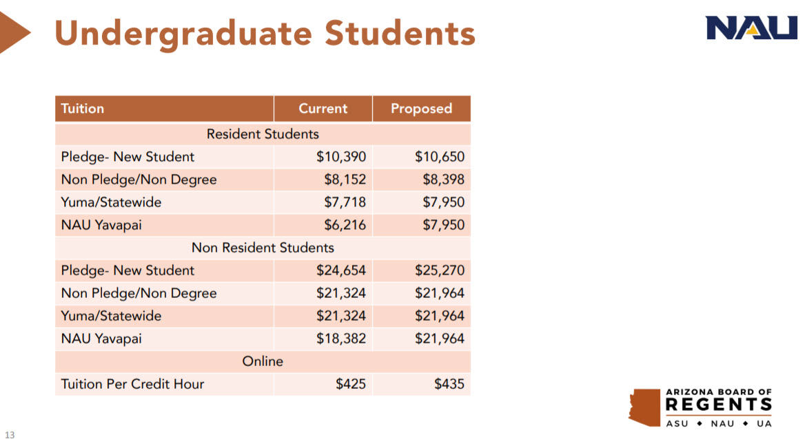 Az Board Of Regents Approves Proposed Tuition Hikes At State