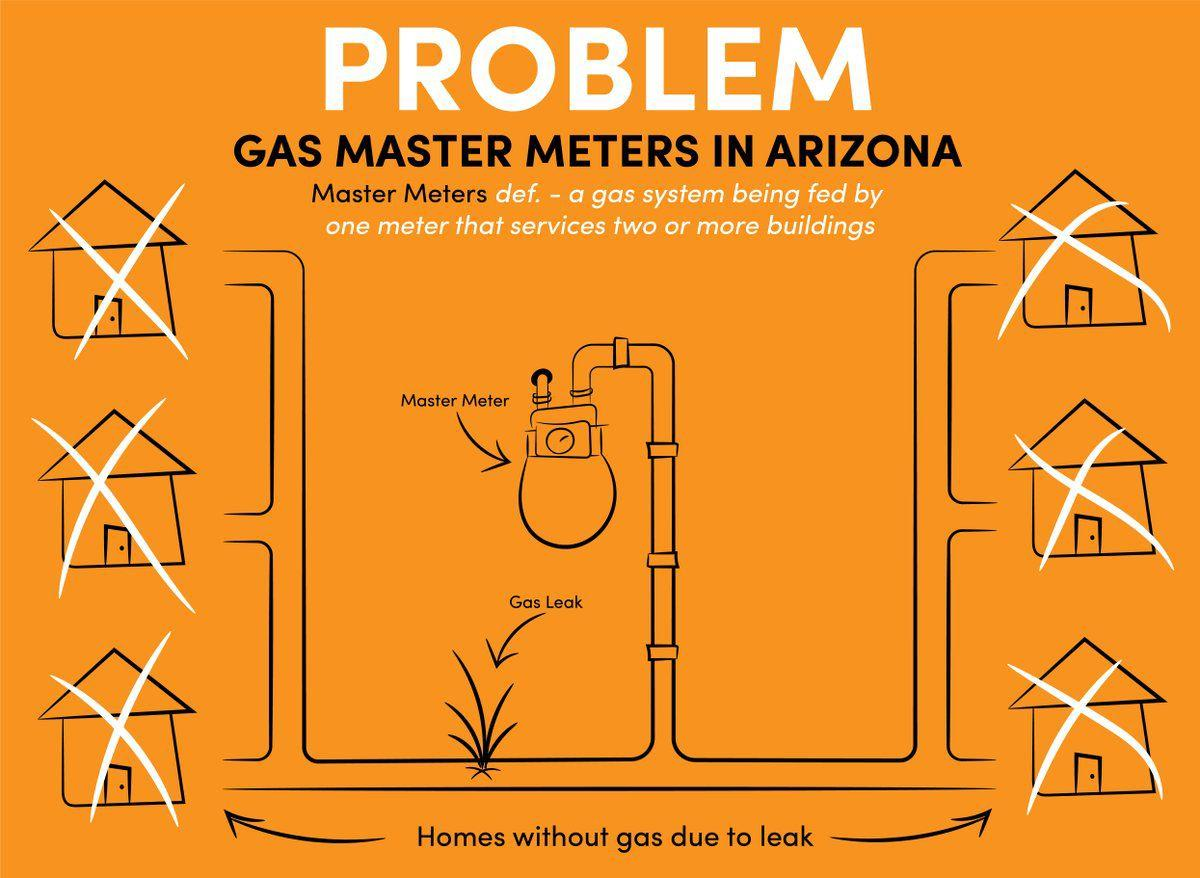 PROBLEM: The Arizona Corporation Commission visually shows the problem with gas master meters