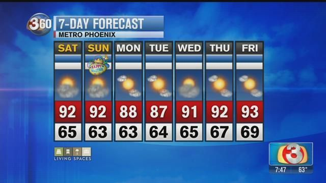 Hottest temps of the year so far expected Easter weekend