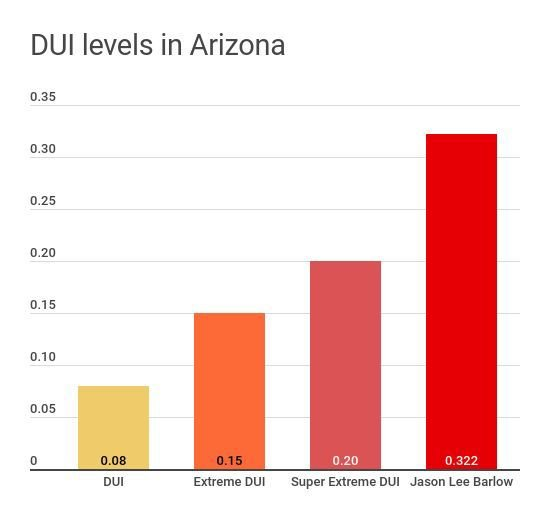 DUI levels in Arizona - Jason Barlow