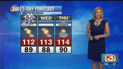 Fourth of July temperatures are on the rise with a high of 112