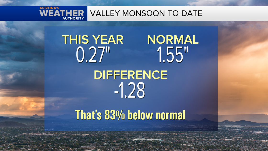 Monsoon hope not lost just yet for Phoenix area