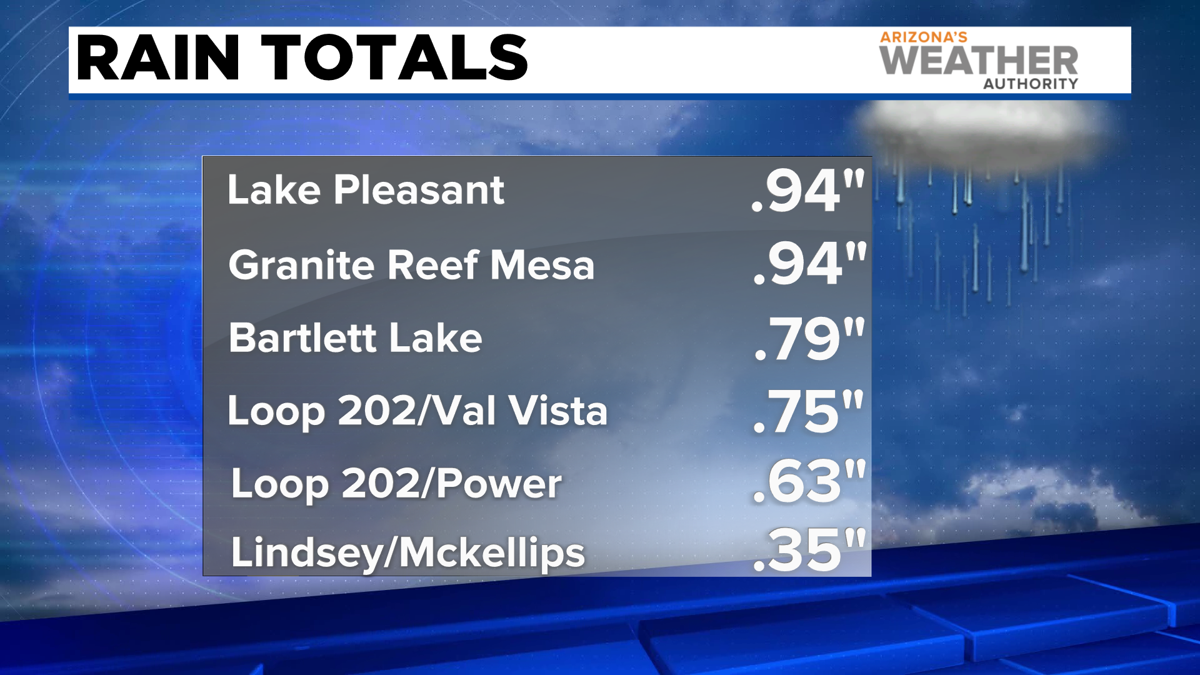 Rainfall totals for Thursday