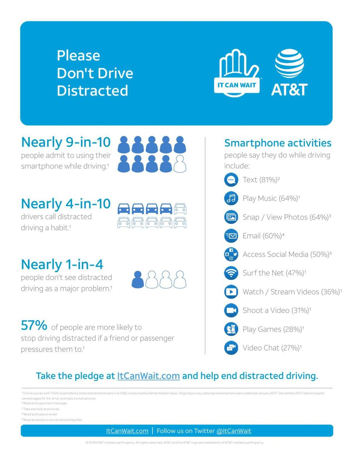 INFOGRAPHIC: Distracted driving facts