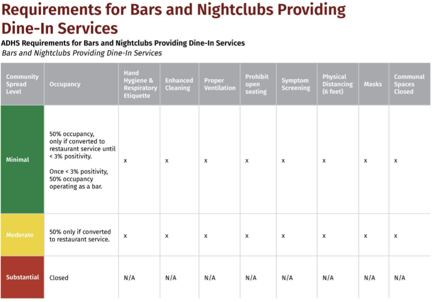 Requirements for bars and nightclubs providing dine-in services