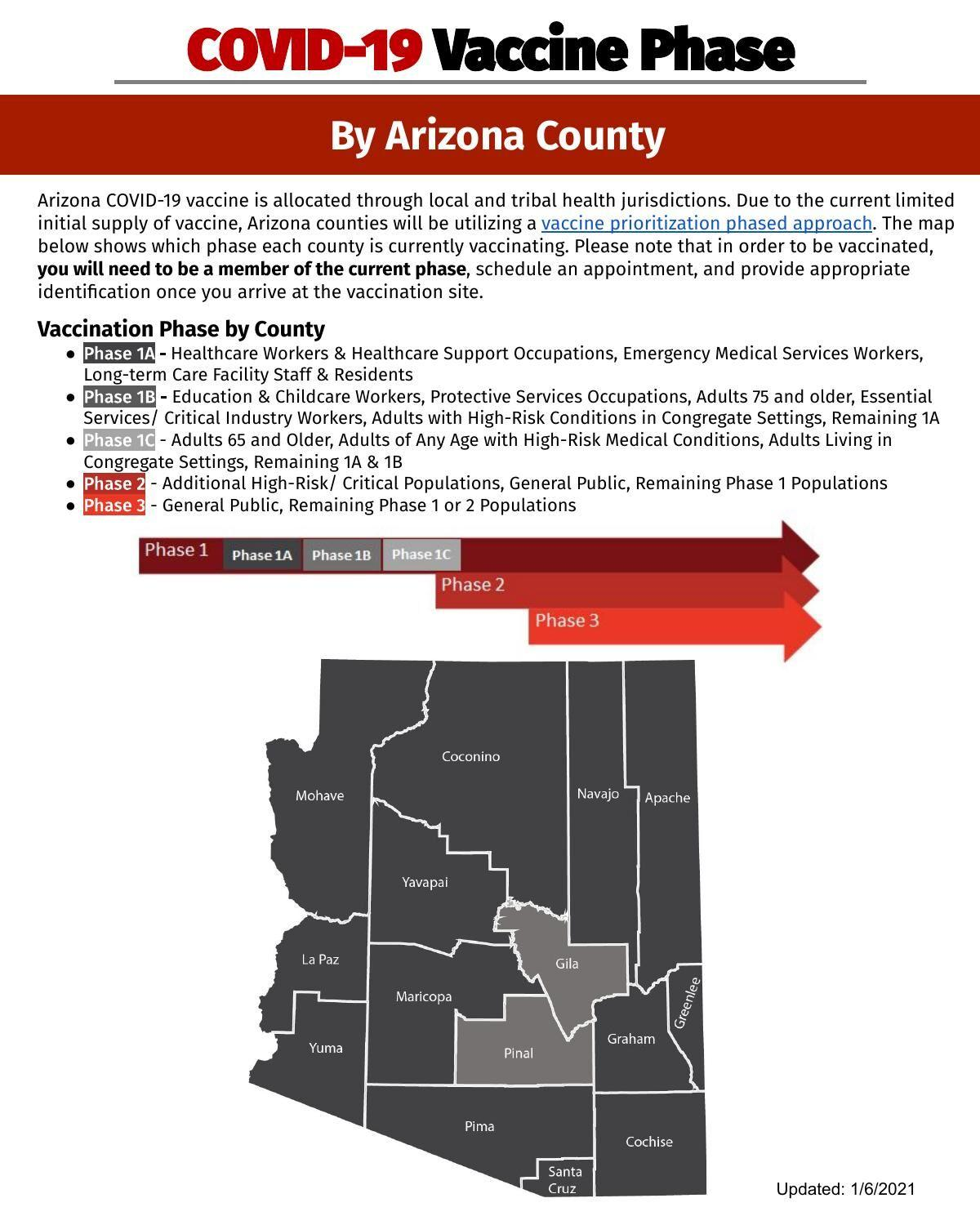 COVID-19 vaccine by Arizona county as of Jan. 6, 2021