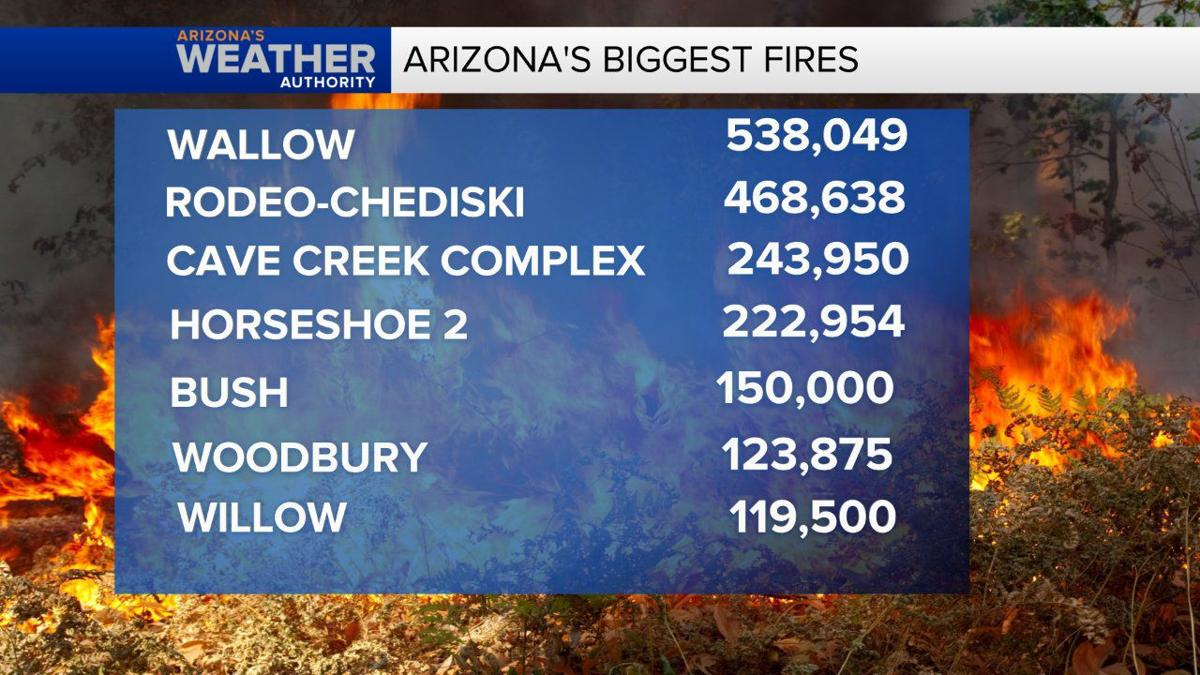Bush Fire now the 5th largest wildfire in Arizona history