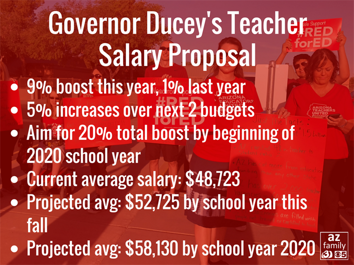 Governor to Arizonans: Tell your legislators to vote for proposed teacher pay raise