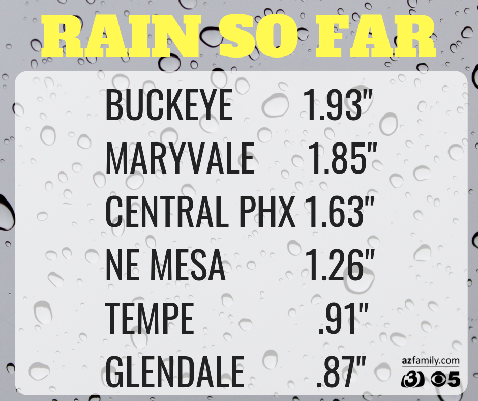 Rain fall totals so far