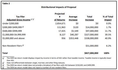 Proposition 208 fiscal note