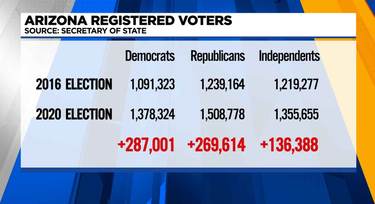 Arizona registered voters changed between 2016 and 2020
