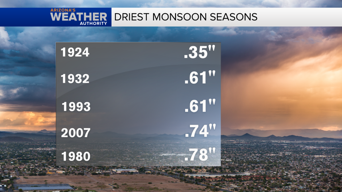 Driest monsoons on record