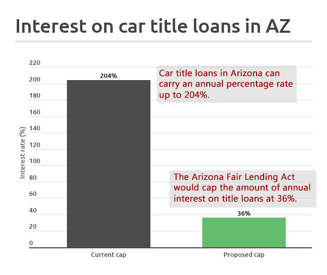 Interest rates on car title loans in Arizona