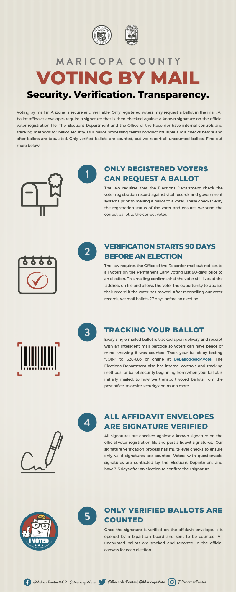 Voting By Mail Security Infographic.png