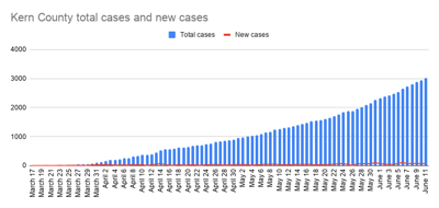 Kern County total cases and new cases-22.png