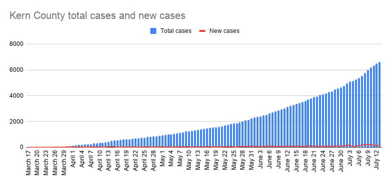 Kern County total cases and new cases-36.png