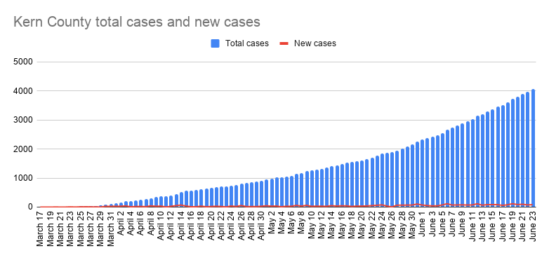 Kern County total cases and new cases-30.png