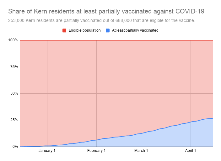 Share of Kern residents at least partially vaccinated against COVID-19-2