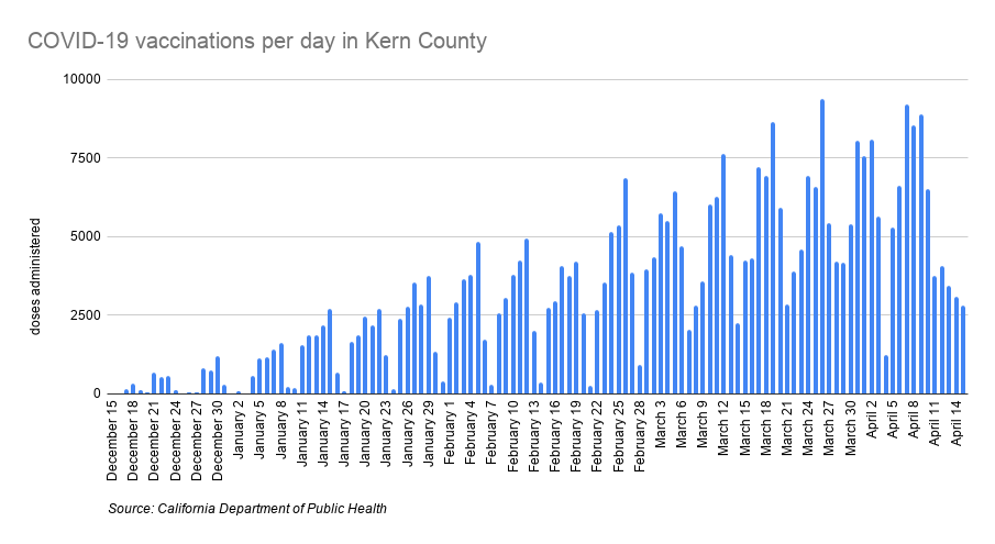 COVID-19 vaccinations per day in Kern County