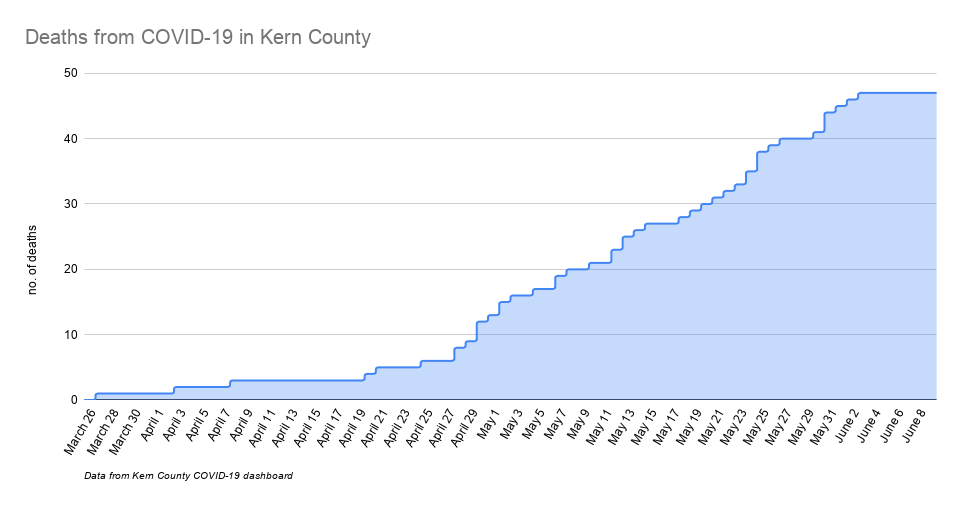 Deaths from COVID-19 in Kern County-3.png