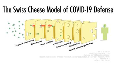 swiss cheese covid