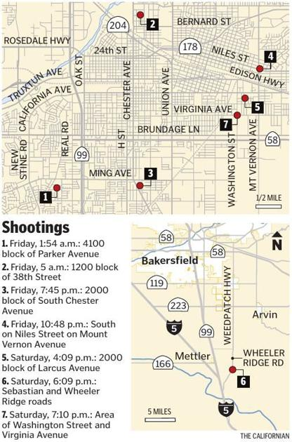 Nine people shot over two day period last week