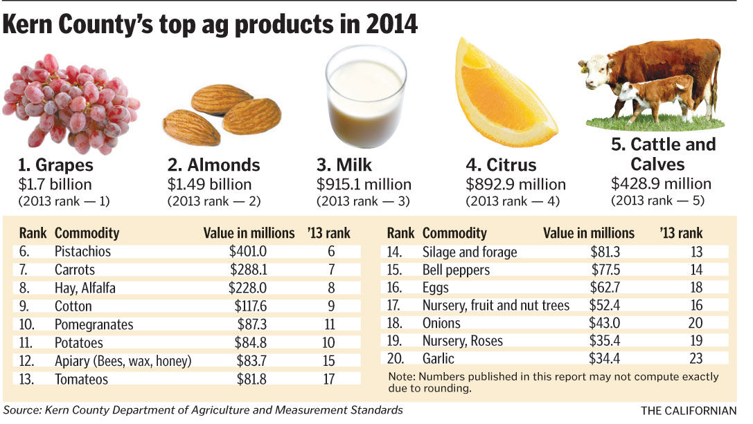 Top Crops 2014