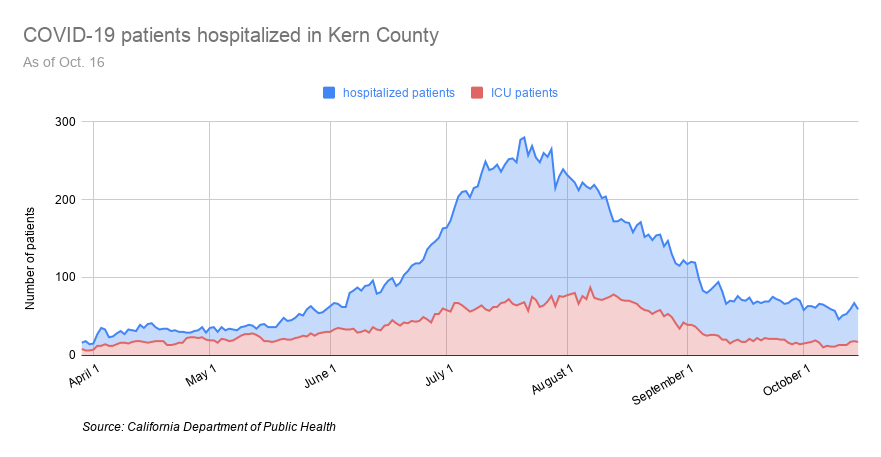 COVID-19 patients hospitalized in Kern County-29.png