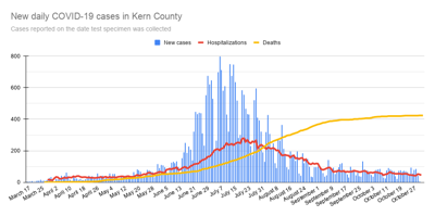 New daily COVID-19 cases in Kern County-19.png