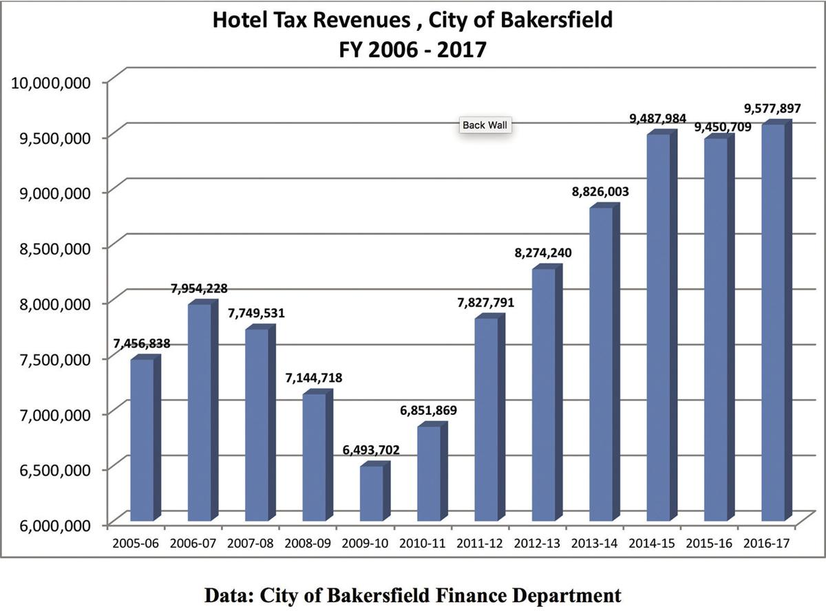 Hotel Tax Revenues