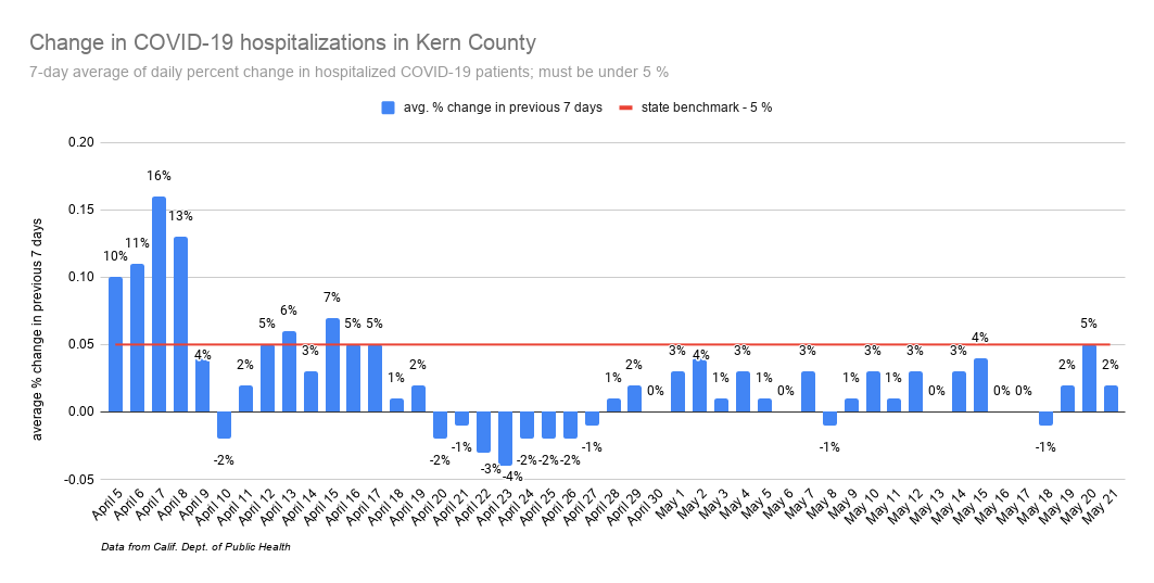 Change in COVID-19 hospitalizations in Kern County-3.png
