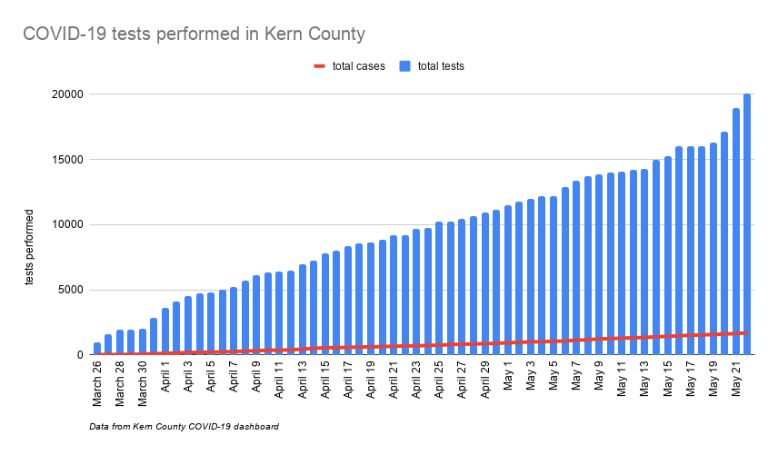 COVID-19 tests performed in Kern County-2.png