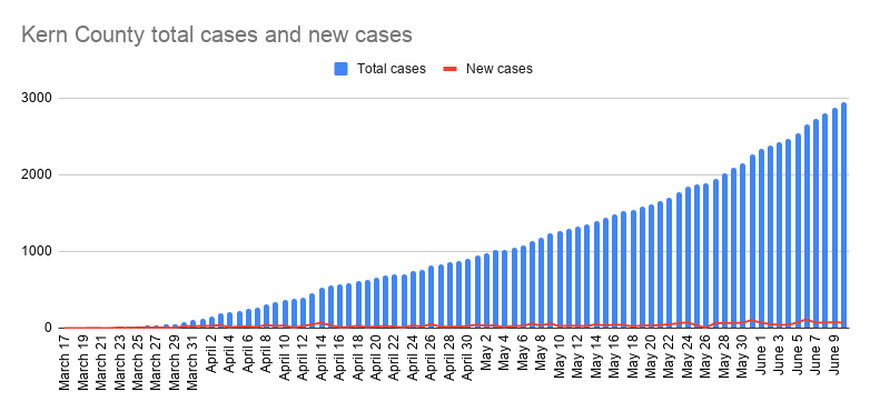 Kern County total cases and new cases-21.png