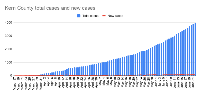 Kern County total cases and new cases-29.png