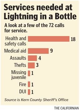 Calls for service at Lightning in a Bottle