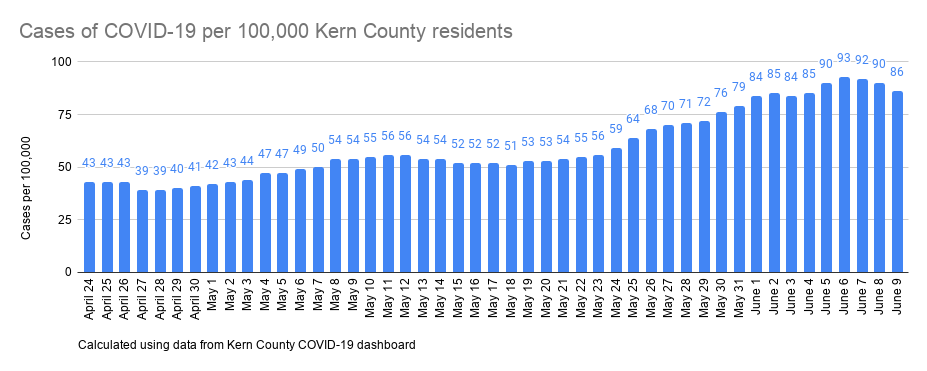 Cases of COVID-19 per 100,000 Kern County residents-2.png