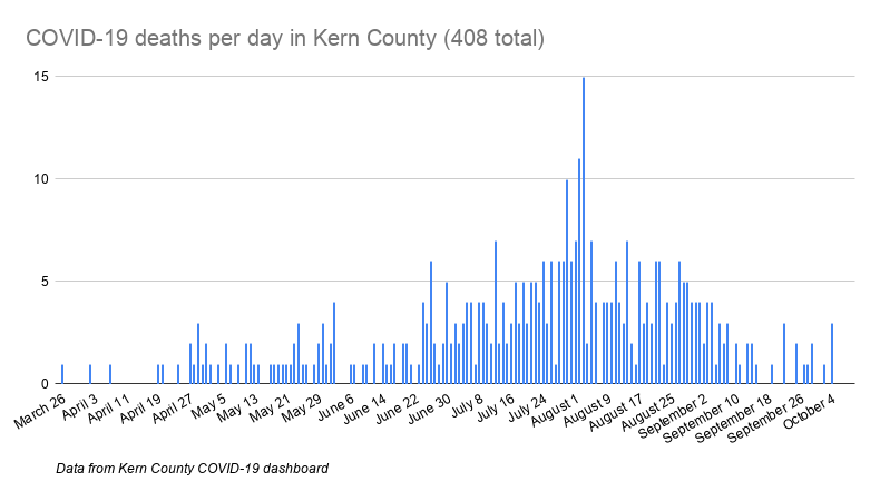 COVID-19 deaths per day in Kern County (408 total).png