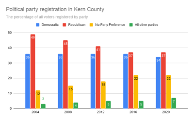 Political party registration in Kern County.png