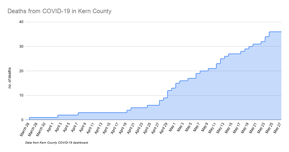 Deaths from COVID-19 in Kern County-2.png
