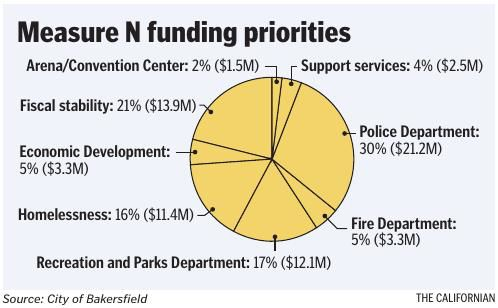 Measure N funding priorities