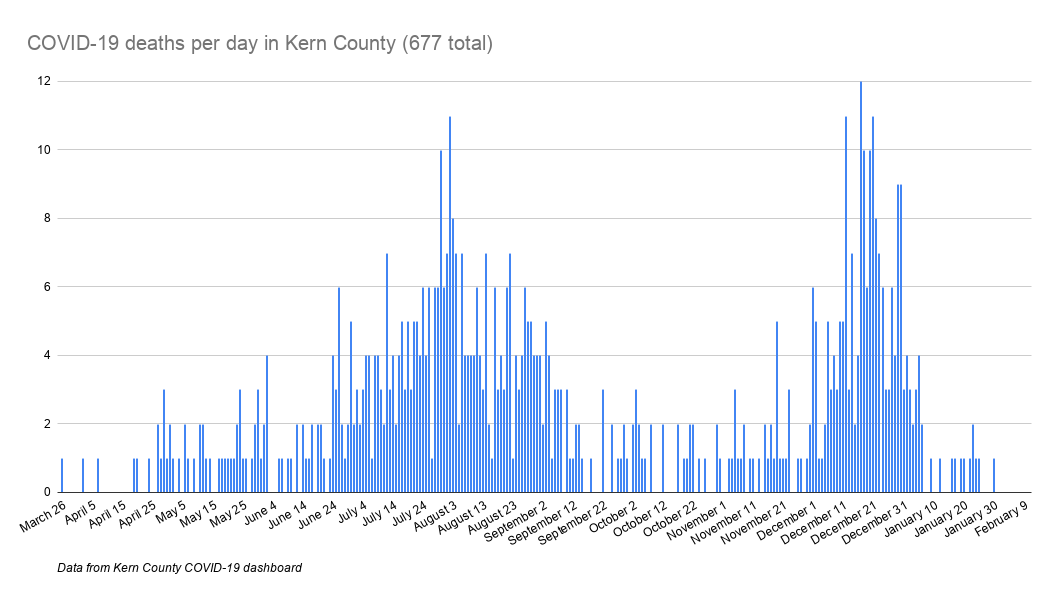 COVID-19 deaths per day in Kern County (677 total).png