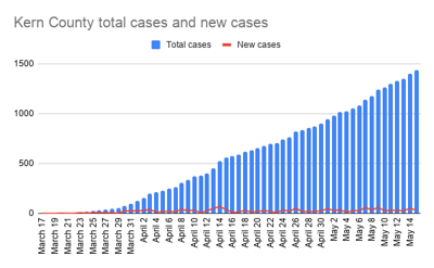 Kern County total cases and new cases-8.png