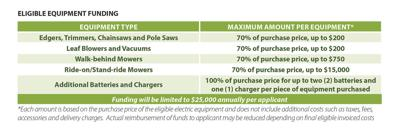 Incentive Funding for Commercial Landscapers