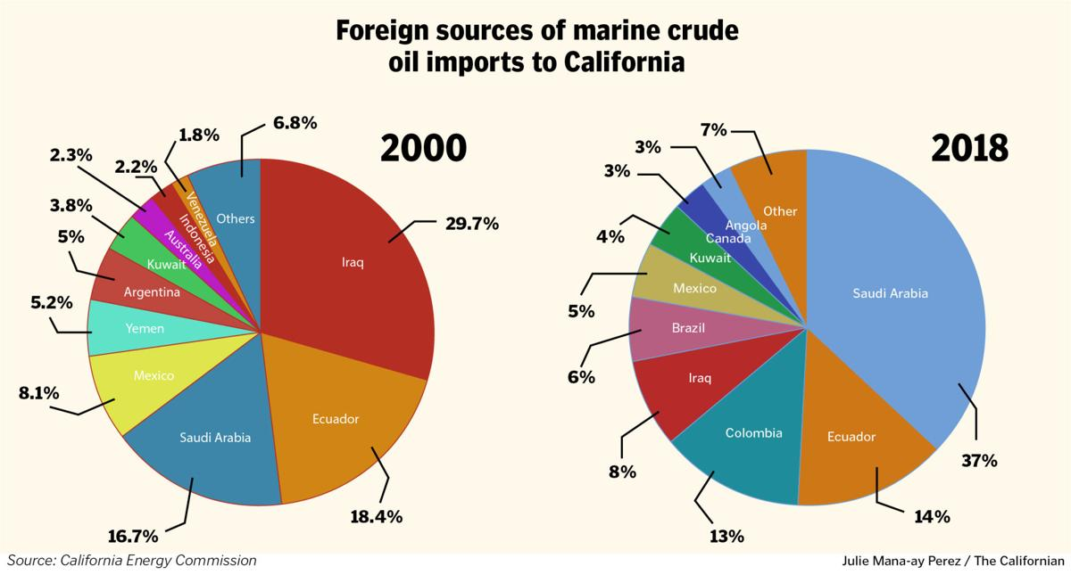 Foreign sources of marine crude oil imports to California