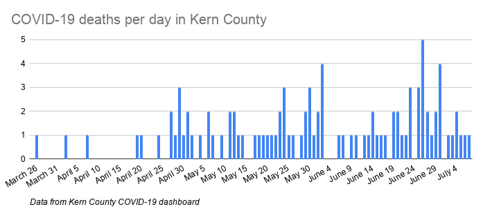COVID-19 deaths per day in Kern County-2.png
