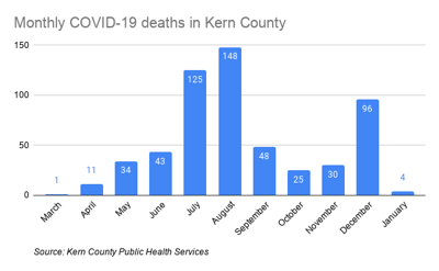 Monthly COVID-19 deaths in Kern County-3.png