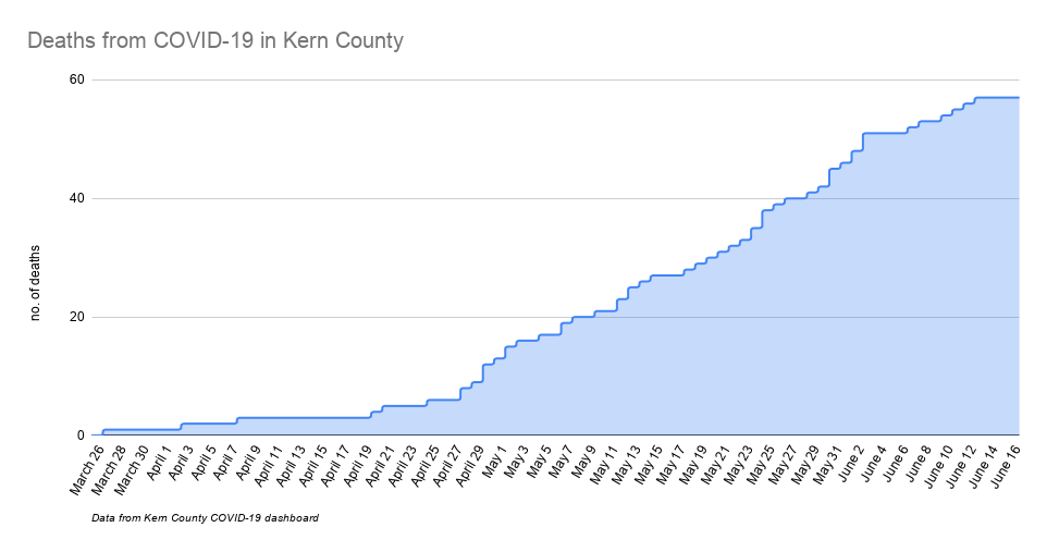 Deaths from COVID-19 in Kern County-6.png