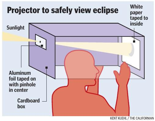 Projector to safely view eclipse